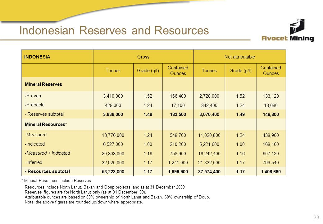 Indonesian Reserves and Resources * Mineral Resources include Reserves. Resources include North Lanut, Bakan and Doup projects, and as at 31 December