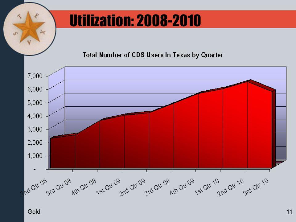 Utilization: 2008-2010 11Gold