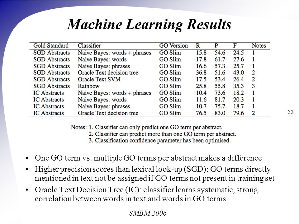 SMBM 2006 22 Machine Learning Results One GO term vs.