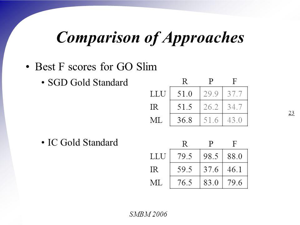 SMBM 2006 23 Best F scores for GO Slim SGD Gold Standard IC Gold Standard RPF LLU79.598.588.0 IR59.537.646.1 ML76.583.079.6 Comparison of Approaches R