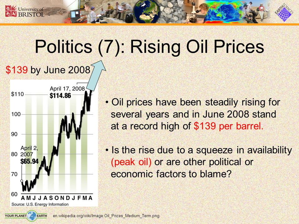 Politics (7): Rising Oil Prices en.wikipedia.org/wiki/Image:Oil_Prices_Medium_Term.png $139 by June 2008 Oil prices have been steadily rising for seve
