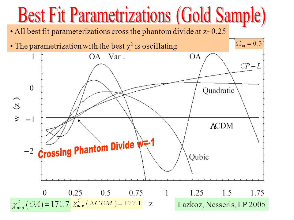 All best fit parameterizations cross the phantom divide at z~0.25 The parametrization with the best χ 2 is oscillating Lazkoz, Nesseris, LP 2005