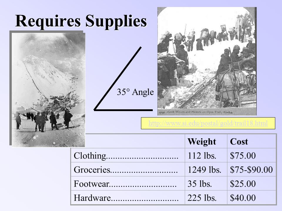 Requires Supplies WeightCost Clothing...............................112 lbs.$75.00 Groceries.............................1249 lbs.$75-$90.00 Footwear.