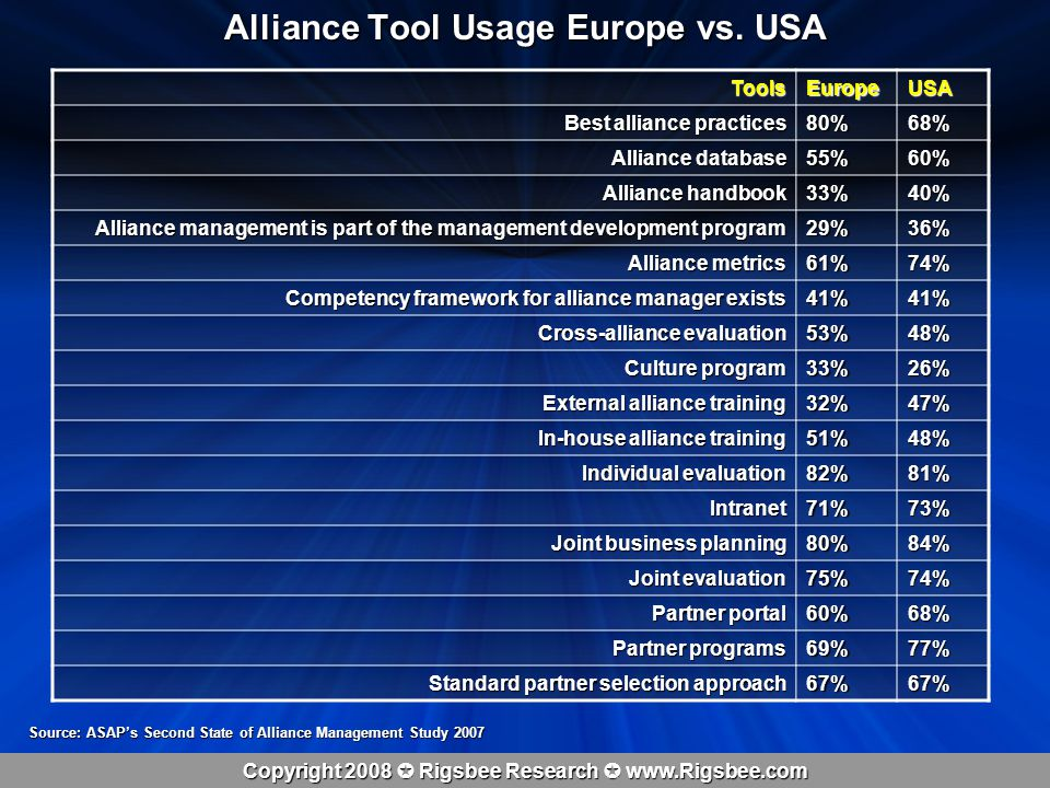 Copyright 2008 Rigsbee Research www.Rigsbee.com Alliance Tool Usage Europe vs.
