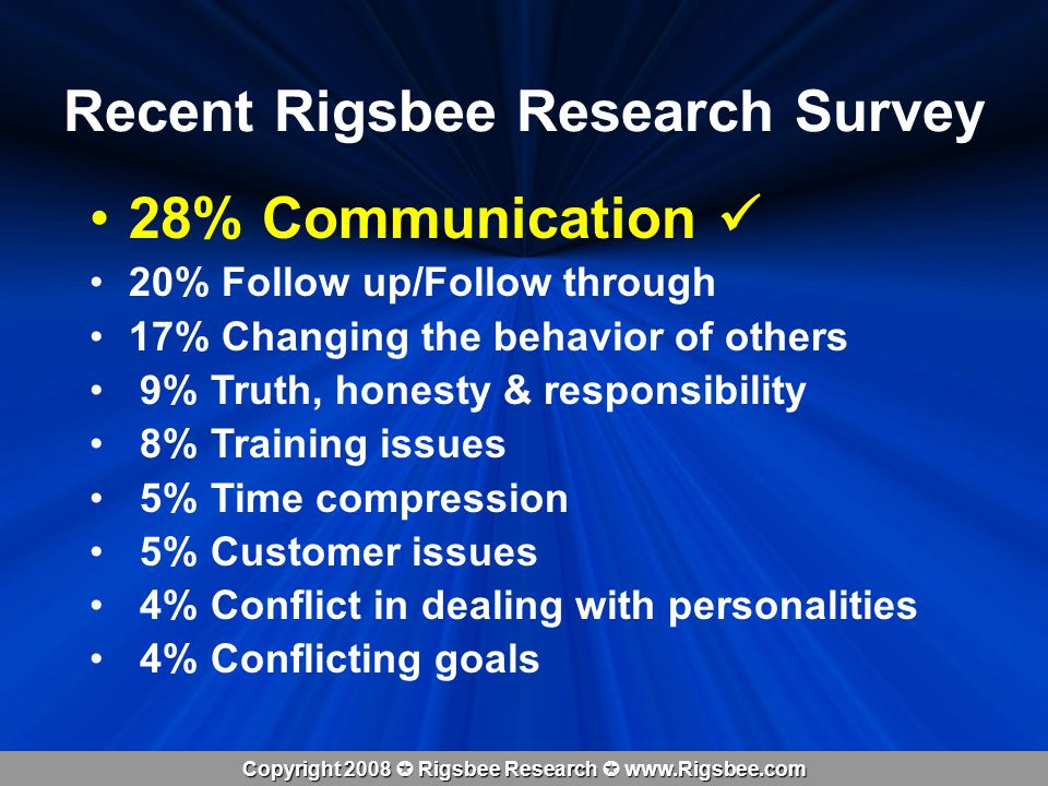 Copyright 2008 Rigsbee Research www.Rigsbee.com Recent Rigsbee Research Survey 28% Communication 20% Follow up/Follow through 17% Changing the behavior of others 9% Truth, honesty & responsibility 8% Training issues 5% Time compression 5% Customer issues 4% Conflict in dealing with personalities 4% Conflicting goals