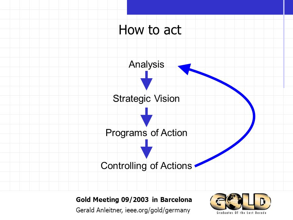 Gold Meeting 09/2003 in Barcelona Gerald Anleitner, ieee.org/gold/germany How to act Analysis Strategic Vision Programs of Action Controlling of Actions