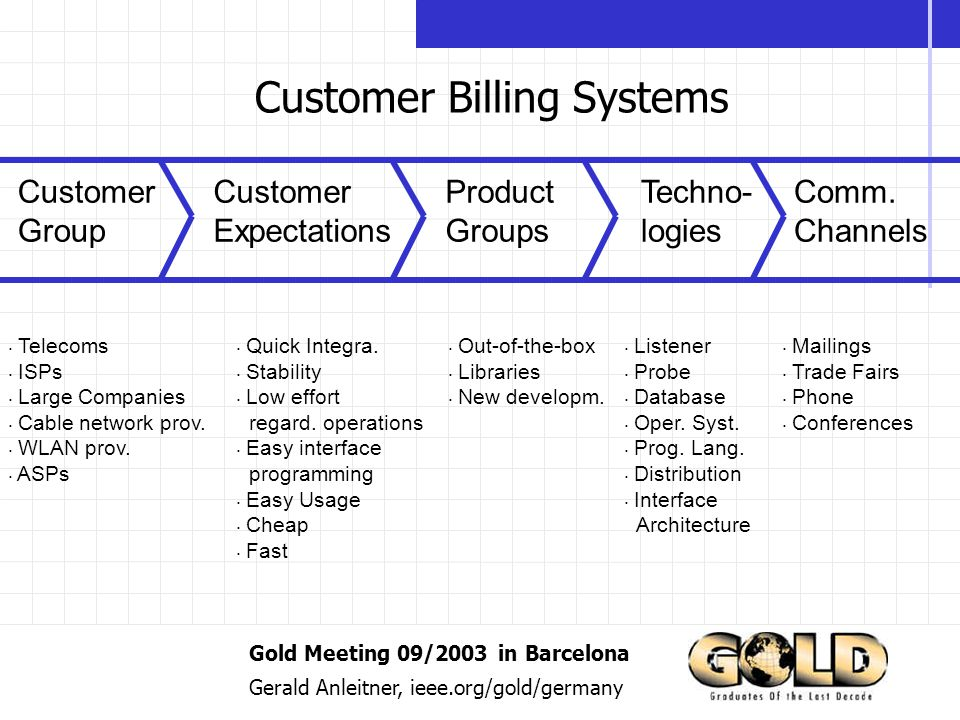Gold Meeting 09/2003 in Barcelona Gerald Anleitner, ieee.org/gold/germany Customer Billing Systems Customer Group Product Groups Techno- logies Comm.