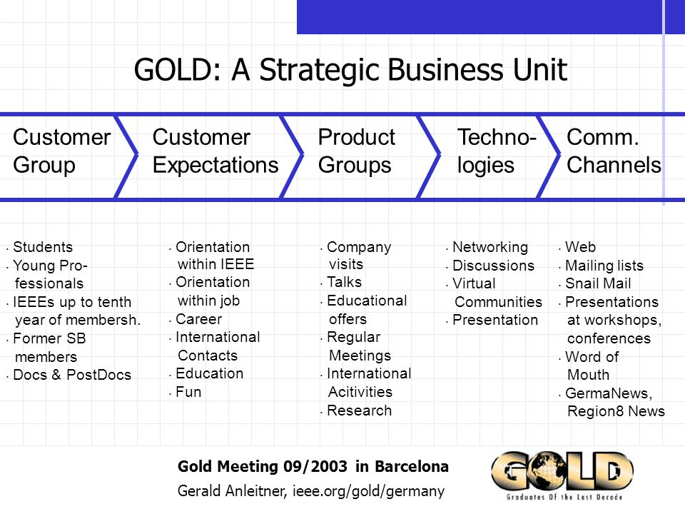 Gold Meeting 09/2003 in Barcelona Gerald Anleitner, ieee.org/gold/germany GOLD: A Strategic Business Unit Customer Group Product Groups Techno- logies Comm.