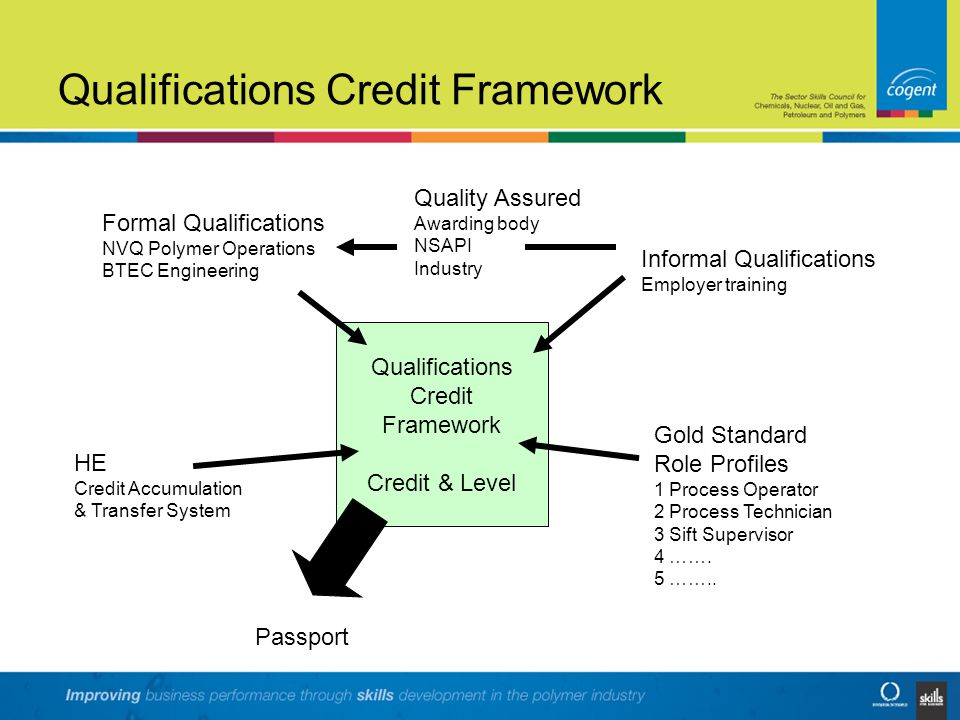 Assessment System for Employer Training (ASET) Deployment of ASET will create three distinct routes to achievement of the Gold Standard.