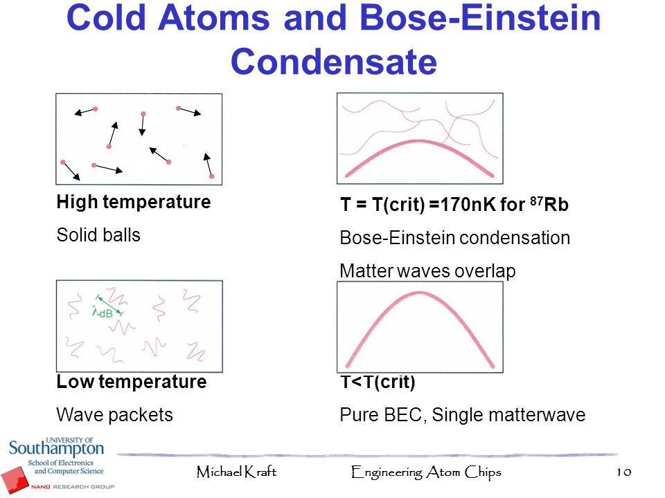 Michael KraftEngineering Atom Chips10 Cold Atoms and Bose-Einstein Condensate High temperature Solid balls Low temperature Wave packets T = T(crit) =1