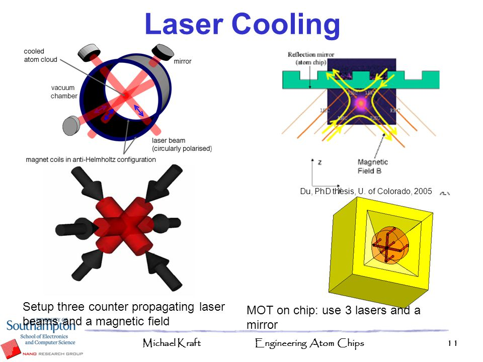Michael KraftEngineering Atom Chips11 Laser Cooling Setup three counter propagating laser beams and a magnetic field Du, PhD thesis, U. of Colorado, 2