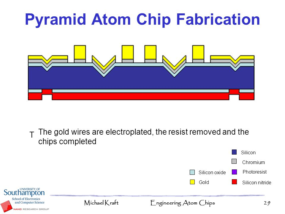 Michael KraftEngineering Atom Chips29 (100) Silicon wafer, 170nm of oxide is deposited followed by 50 nm of Nitride and the alignments etched into the