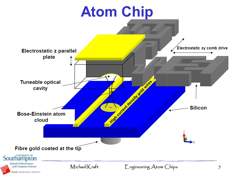 Michael KraftEngineering Atom Chips36 Spherical Micro-cavities Various etch rates can be used to make any radius of curvature Longer etch rates gives smoother mirrors
