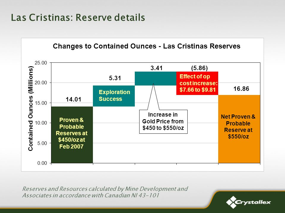 Las Cristinas: Reserve details Reserves and Resources calculated by Mine Development and Associates in accordance with Canadian NI 43-101 Changes to Contained Ounces - Las Cristinas Reserves Effect of op cost increase: $7.66 to $9.81 Net Proven & Probable Reserve at $550/oz Exploration Success 14.01 5.31 3.41 (5.86) 16.86 0.00 5.00 10.00 15.00 20.00 25.00 Contained Ounces (Millions) Proven & Probable Reserves at $450/oz at Feb 2007 Increase in Gold Price from $450 to $550/oz