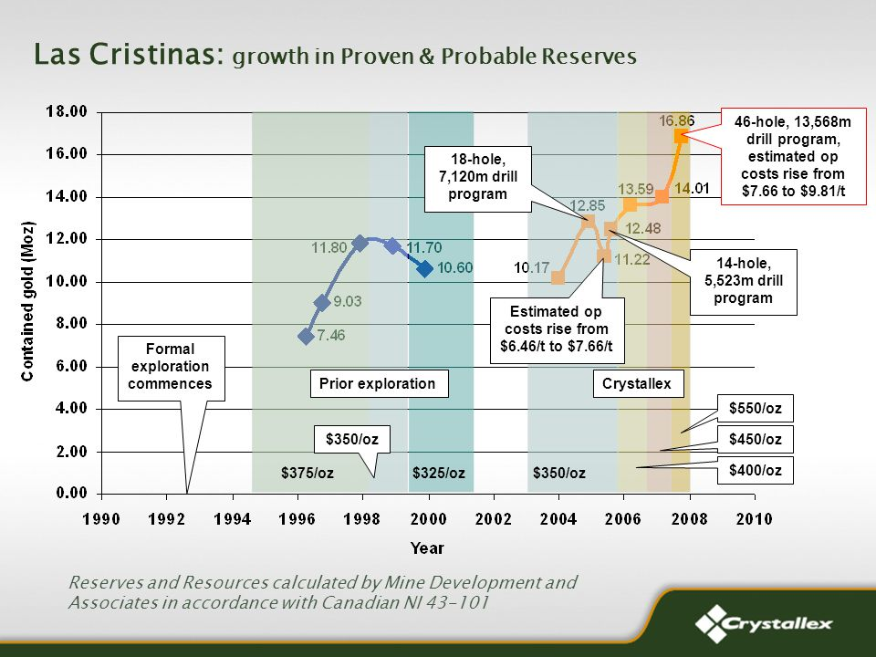Las Cristinas: growth in Proven & Probable Reserves Reserves and Resources calculated by Mine Development and Associates in accordance with Canadian NI 43-101 Formal exploration commences $350/oz $375/oz$325/oz Prior exploration 18-hole, 7,120m drill program Estimated op costs rise from $6.46/t to $7.66/t 14-hole, 5,523m drill program 46-hole, 13,568m drill program, estimated op costs rise from $7.66 to $9.81/t Crystallex $350/oz $550/oz $450/oz $400/oz