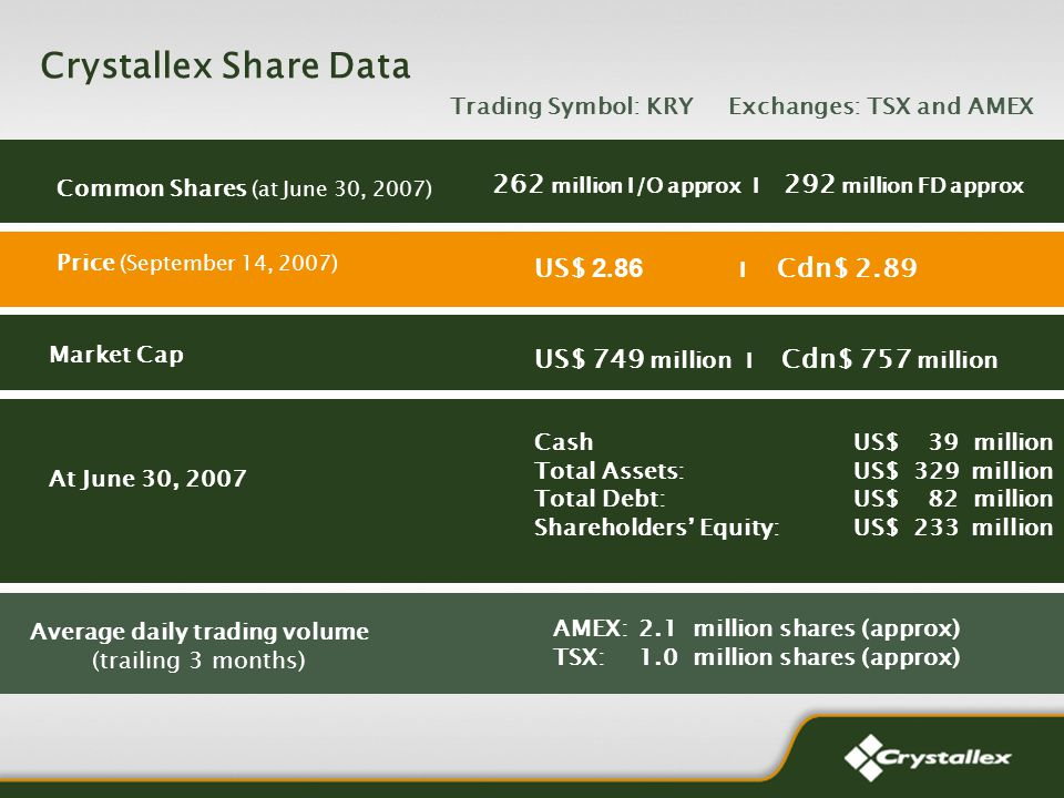 Crystallex Share Data Trading Symbol: KRY Exchanges: TSX and AMEX 262 million I/O approx I 292 million FD approx US$ 2.86 I Cdn$ 2.89 US$ 749 million I Cdn$ 757 million Cash US$ 39 million Total Assets: US$ 329 million Total Debt: US$ 82 million Shareholders Equity: US$ 233 million At June 30, 2007 Market Cap Price (September 14, 2007) Common Shares (at June 30, 2007) Average daily trading volume (trailing 3 months) AMEX:2.1 million shares (approx) TSX:1.0 million shares (approx)