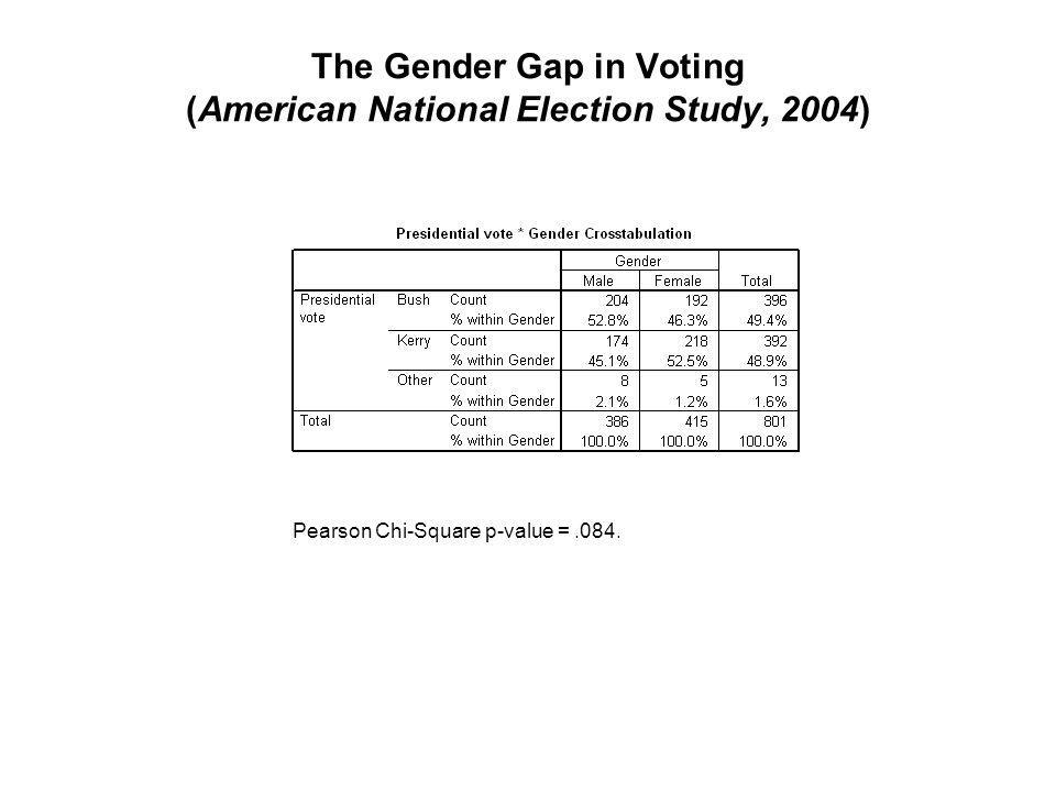 The Gender Gap in Voting (American National Election Study, 2004) Pearson Chi-Square p-value =.084.