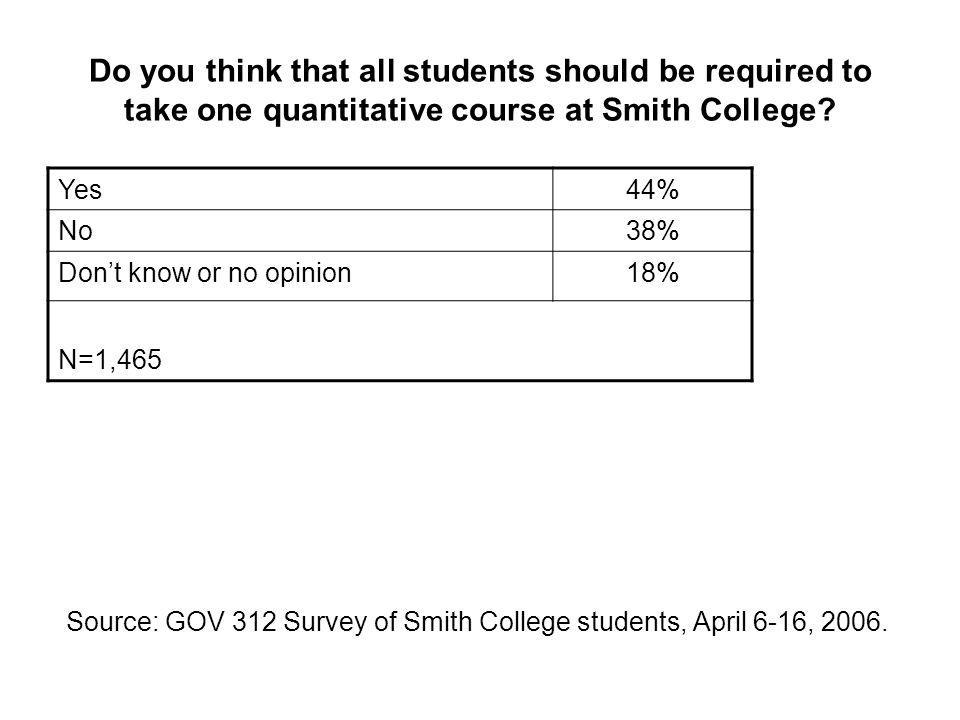 Do you think that all students should be required to take one quantitative course at Smith College.