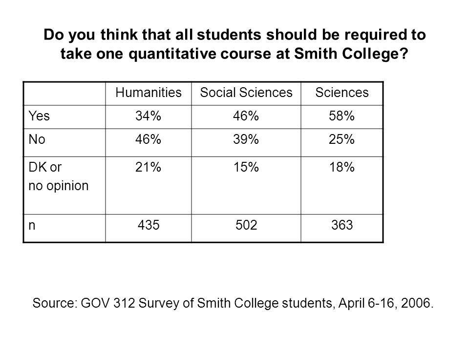 Do you think that all students should be required to take one quantitative course at Smith College? Source: GOV 312 Survey of Smith College students,
