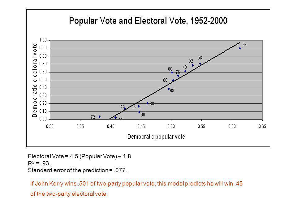 Electoral Vote = 4.5 (Popular Vote) – 1.8 R 2 =.93.