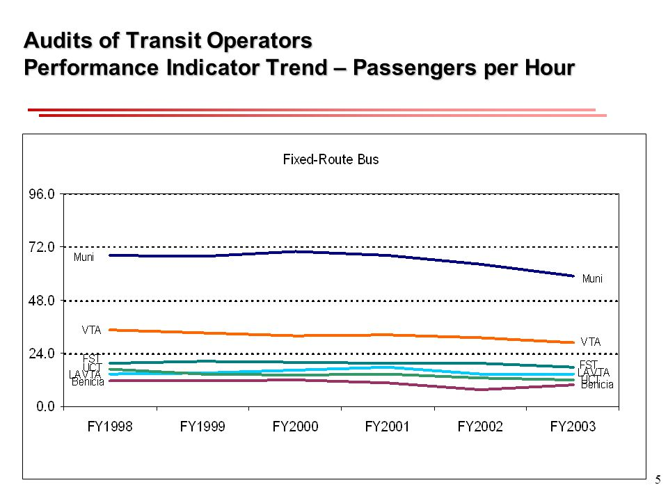 5 Audits of Transit Operators Performance Indicator Trend – Passengers per Hour