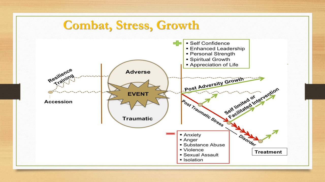 Combat, Stress, Growth
