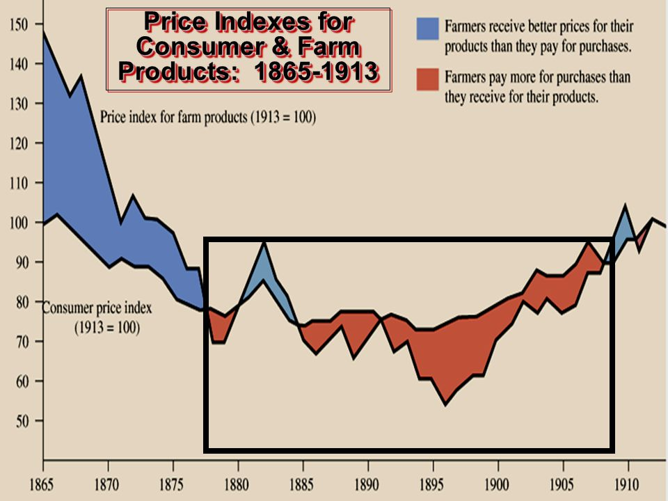 Price Indexes for Consumer & Farm Products: 1865-1913 Poor Midwestern and Southern farmers suffered economically due to low prices for their crops, which they blamed on Northeastern business interests.