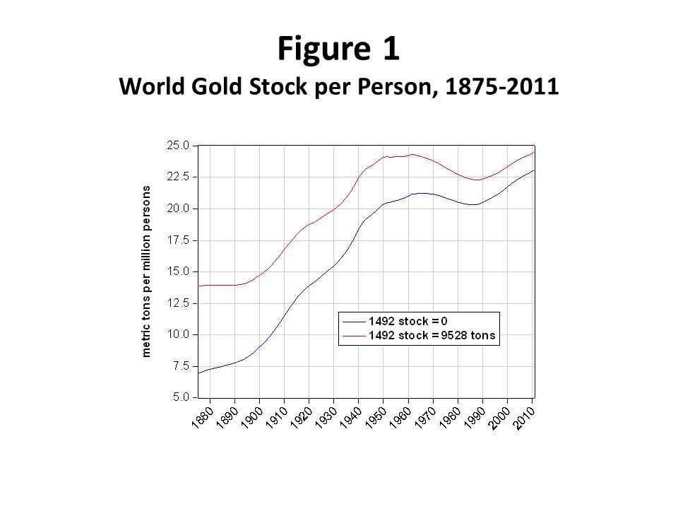 Figure 1 World Gold Stock per Person, 1875-2011