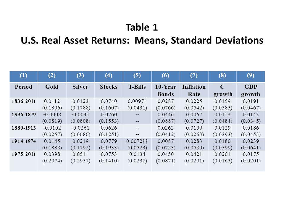 Table 1 U.S. Real Asset Returns: Means, Standard Deviations (1)(2)(3)(4)(5)(6)(7)(8)(9) PeriodGoldSilverStocksT-Bills10-Year Bonds Inflation Rate C gr