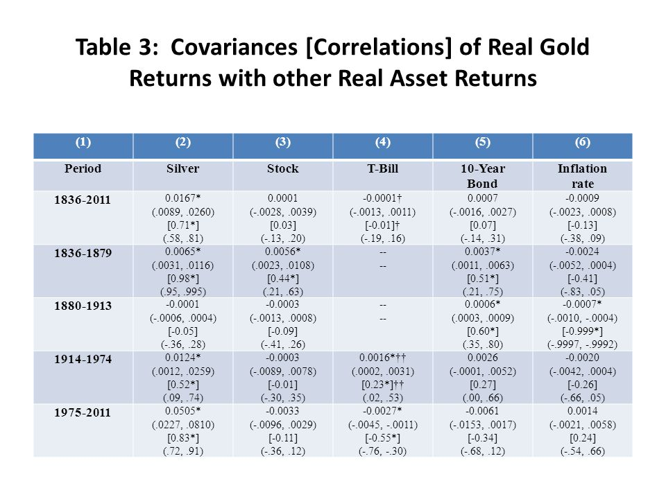 Table 3: Covariances [Correlations] of Real Gold Returns with other Real Asset Returns (1)(2)(3)(4)(5)(6) PeriodSilverStockT-Bill10-Year Bond Inflatio
