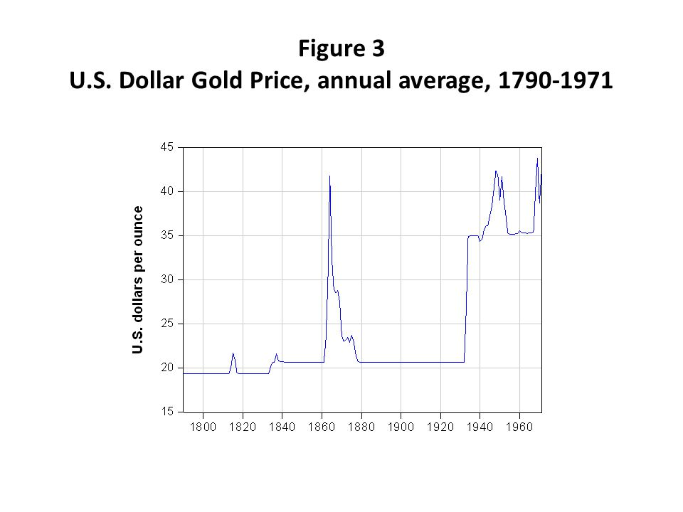 Figure 3 U.S. Dollar Gold Price, annual average, 1790-1971