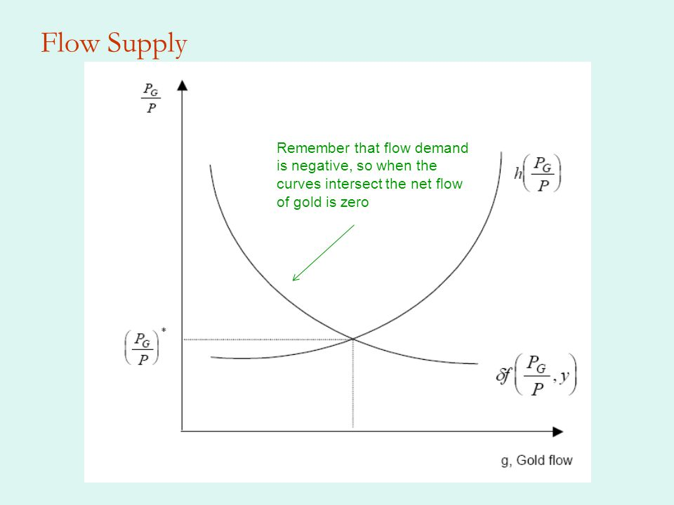 Flow Supply Remember that flow demand is negative, so when the curves intersect the net flow of gold is zero
