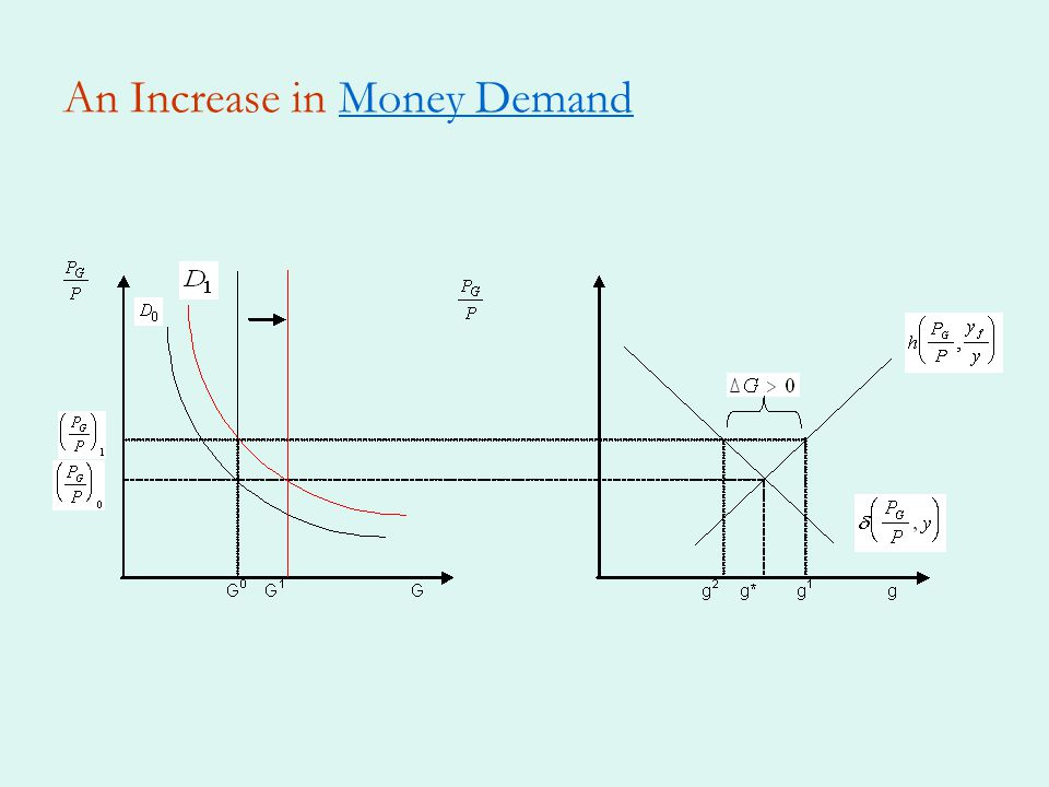 An Increase in Money DemandMoney Demand