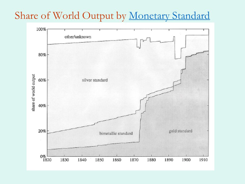 Share of World Output by Monetary StandardMonetary Standard