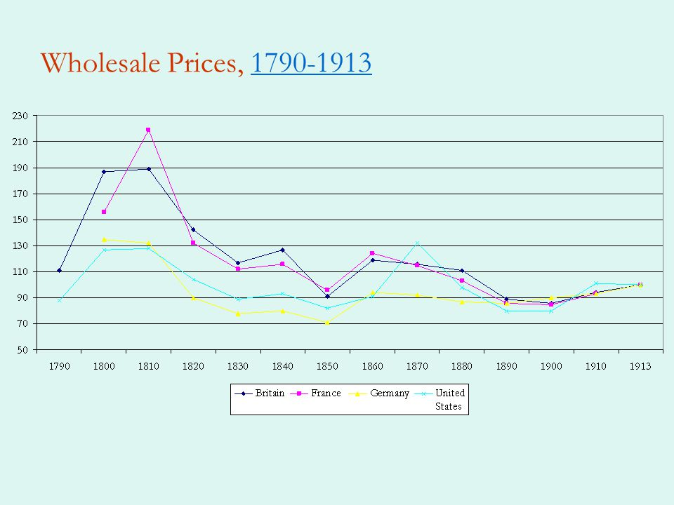 Wholesale Prices, 1790-19131790-1913