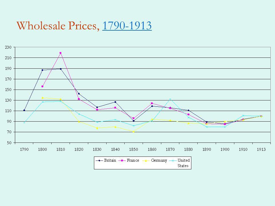 Wholesale Prices, 1790-19131790-1913