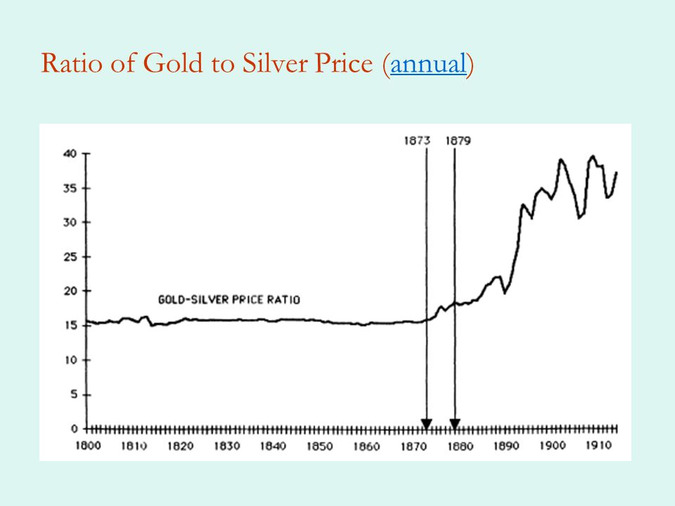 Ratio of Gold to Silver Price (annual)annual