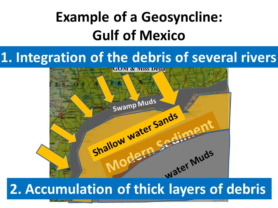 Example of a Geosyncline: Gulf of Mexico 1.