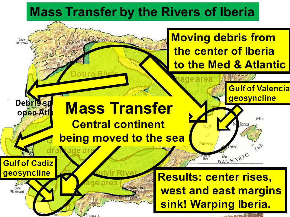 Ebro River drainage area Douro River drainage area Tagus River drainage area Mass Transfer by the Rivers of Iberia Guadalquivir River drainage area Guadiana River drainage area Debris split to the open Atlantic Moving debris from the center of Iberia to the Med & Atlantic Results: center rises, west and east margins sink.