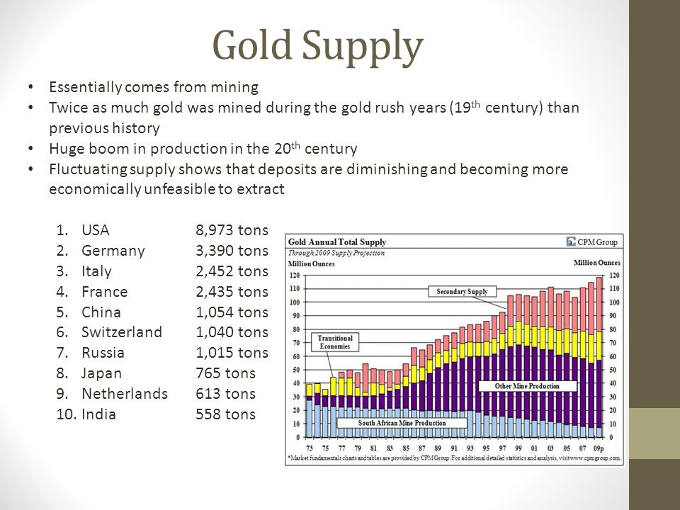 Gold Supply Essentially comes from mining Twice as much gold was mined during the gold rush years (19 th century) than previous history Huge boom in production in the 20 th century Fluctuating supply shows that deposits are diminishing and becoming more economically unfeasible to extract 1.USA 2.Germany 3.Italy 4.France 5.China 6.Switzerland 7.Russia 8.Japan 9.Netherlands 10.India 8,973 tons 3,390 tons 2,452 tons 2,435 tons 1,054 tons 1,040 tons 1,015 tons 765 tons 613 tons 558 tons