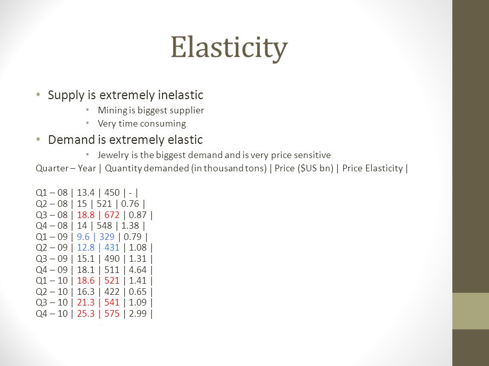 Elasticity Supply is extremely inelastic Mining is biggest supplier Very time consuming Demand is extremely elastic Jewelry is the biggest demand and is very price sensitive Quarter – Year | Quantity demanded (in thousand tons) | Price ($US bn) | Price Elasticity | Q1 – 08 | 13.4 | 450 | - | Q2 – 08 | 15 | 521 | 0.76 | Q3 – 08 | 18.8 | 672 | 0.87 | Q4 – 08 | 14 | 548 | 1.38 | Q1 – 09 | 9.6 | 329 | 0.79 | Q2 – 09 | 12.8 | 431 | 1.08 | Q3 – 09 | 15.1 | 490 | 1.31 | Q4 – 09 | 18.1 | 511 | 4.64 | Q1 – 10 | 18.6 | 521 | 1.41 | Q2 – 10 | 16.3 | 422 | 0.65 | Q3 – 10 | 21.3 | 541 | 1.09 | Q4 – 10 | 25.3 | 575 | 2.99 |