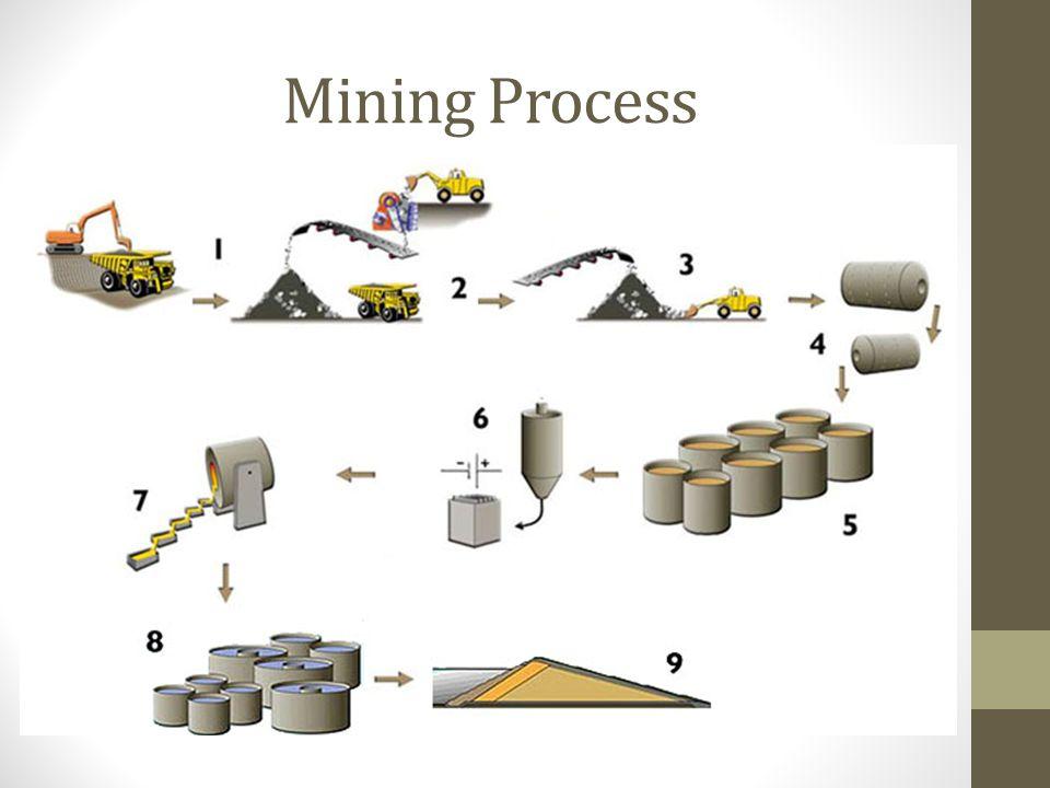 Mining Process