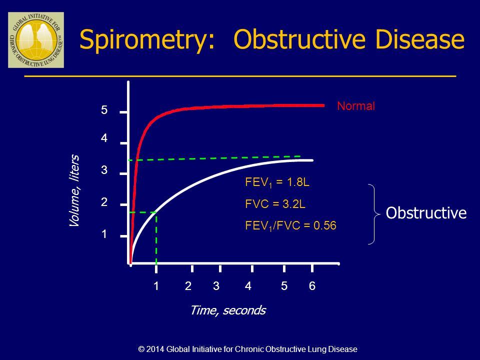 Spirometry: Obstructive Disease Volume, liters Time, seconds 5 4 3 2 1 123456 FEV 1 = 1.8L FVC = 3.2L FEV 1 /FVC = 0.56 Normal Obstructive © 2014 Glob