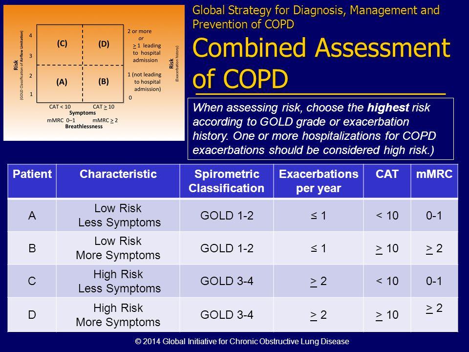 PatientCharacteristicSpirometric Classification Exacerbations per year CATmMRC A Low Risk Less Symptoms GOLD 1-2 1< 100-1 B Low Risk More Symptoms GOL