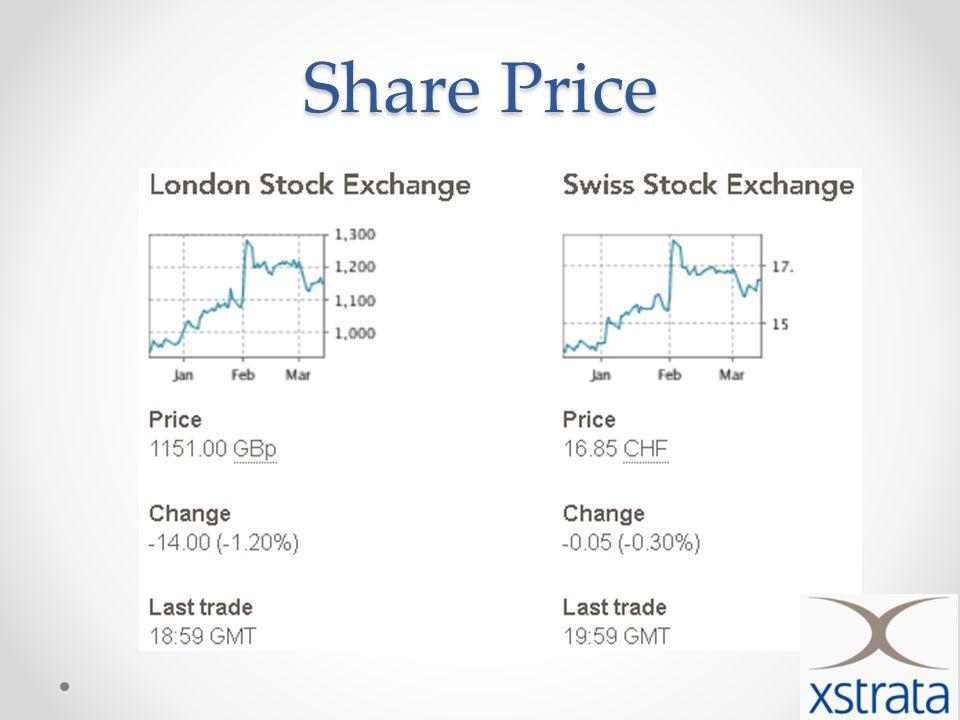 Share Price