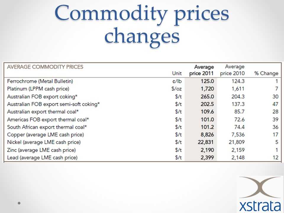 Commodity prices changes