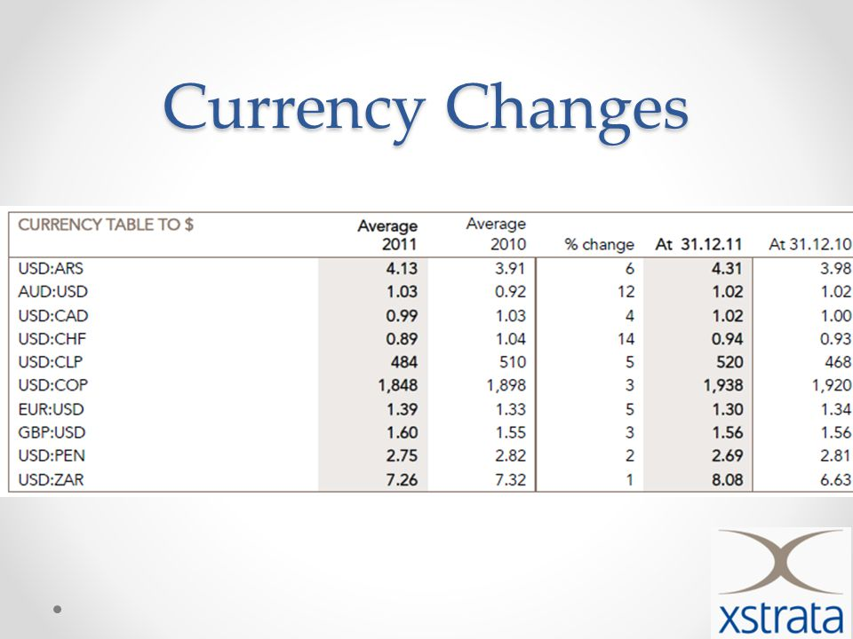 Currency Changes