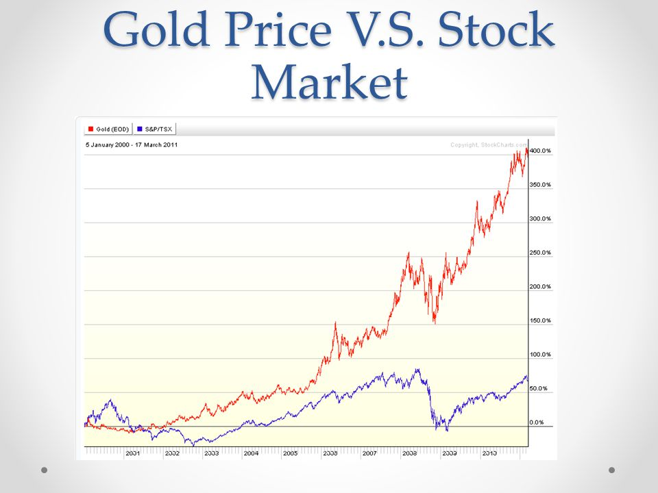 Gold Price V.S. Stock Market