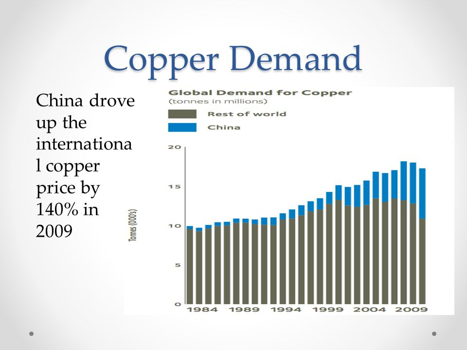 Copper Demand China drove up the internationa l copper price by 140% in 2009