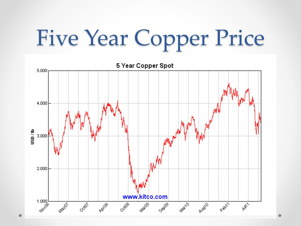 Five Year Copper Price